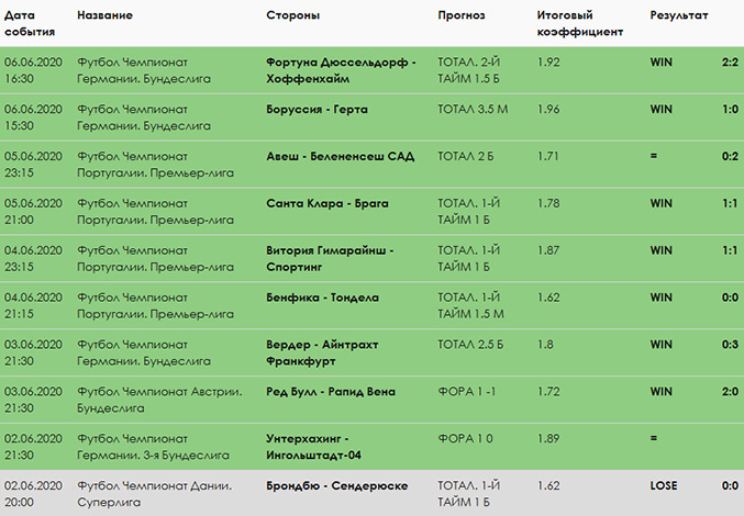 Статистика прогнозов каппера Stavki.club